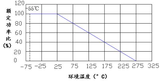 黃金鋁殼功率線繞電阻器額定功率遞減圖