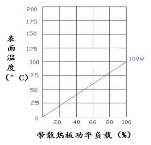100W 黃金鋁殼電阻表面溫度上升圖