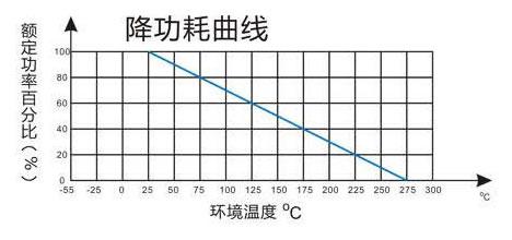 白色梯形铝壳电阻降功耗曲线图